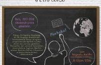 Fulbright Yabancı Dil Öğretim Asistanlığı (FLTA) Bursu