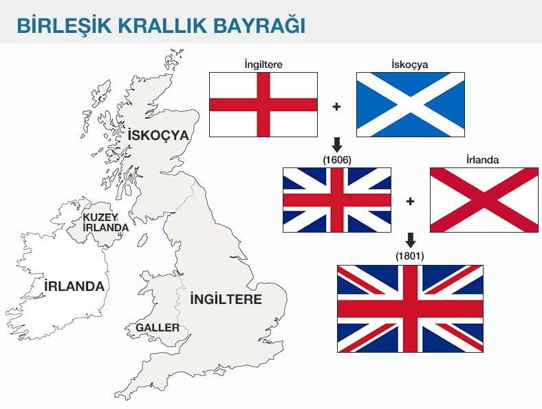 3. Büyük Britanya ve Birleşik Krallık arasındaki farkı açıklayalım.