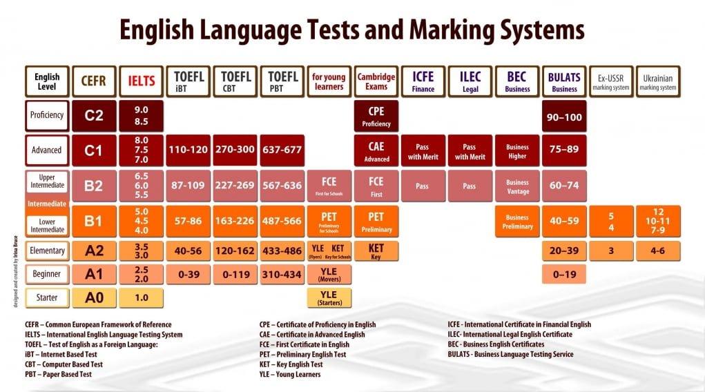 4. İngilizce seviyeniz doğru bir şekilde yansıtılır.