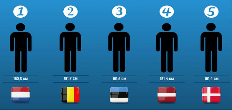 3. Hollandalılardan sonra dünyanın en uzun erkekleri Belçika'da yaşıyor.